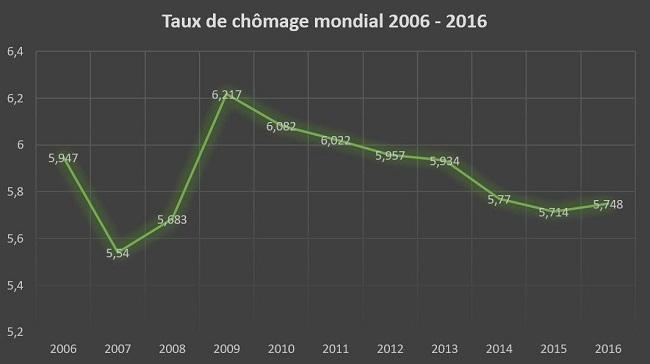 Chômage, total (% de la population), données : Banque Mondiale (estimation modélisée OIT), Graphique, Eburnie Today