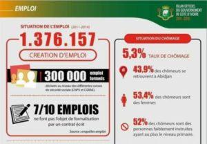 Bilan 2011 – 2015 du Gouvernement Ivoirien